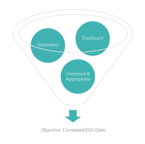Illustration of disclosure and transparency aspects of ESG data